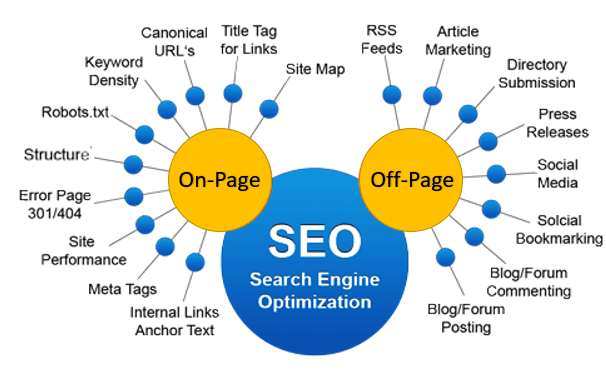 SEO optimization onpage and offpage