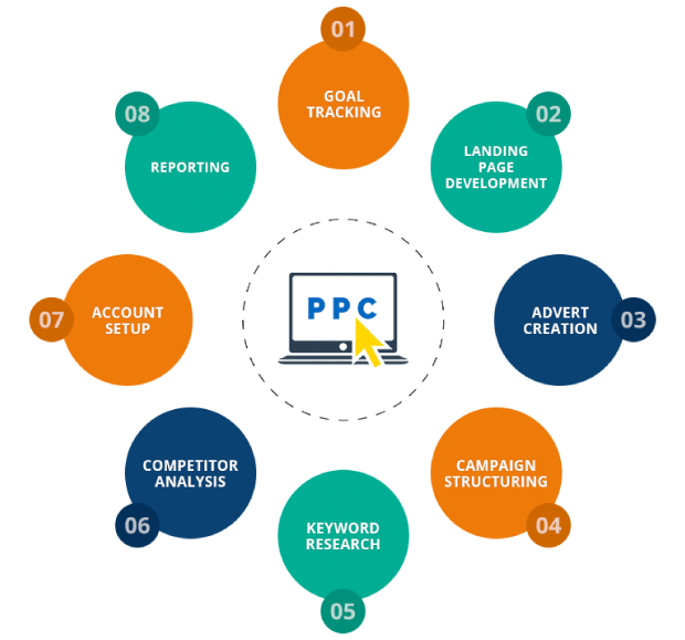PPC-for-services